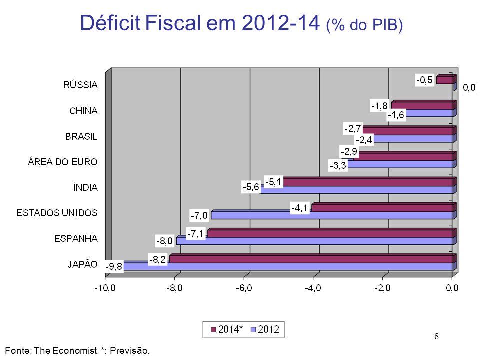8 Déficit Fiscal em 2012-14 (% do PIB) Fonte: The Economist. *: Previsão.