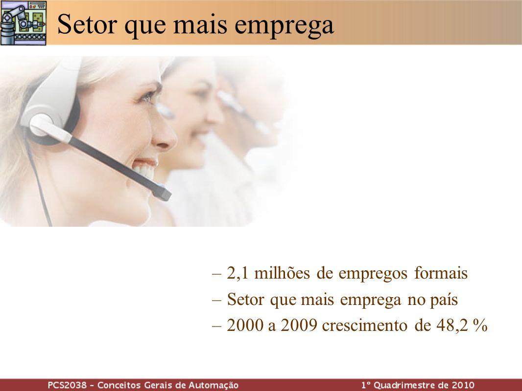 Setor que mais emprega –2,1 milhões de empregos formais –Setor que mais emprega no país –2000 a 2009 crescimento de 48,2 %