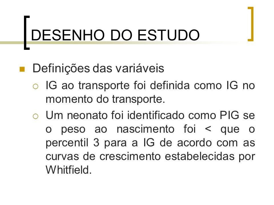 DESENHO DO ESTUDO Definições das variáveis IG ao transporte foi definida como IG no momento do transporte. Um neonato foi identificado como PIG se o p