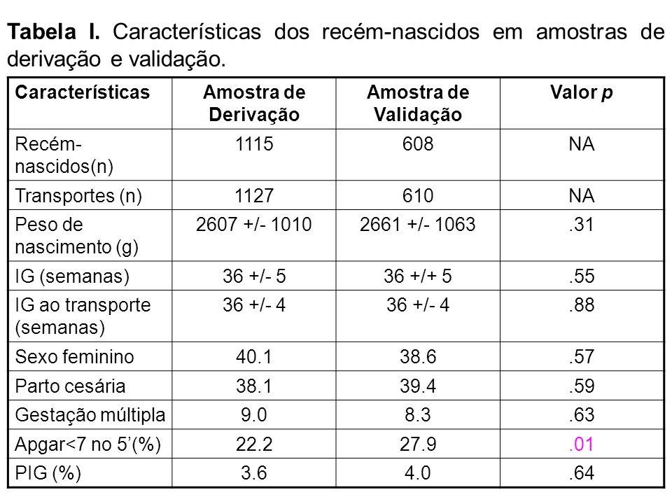 CaracterísticasAmostra de Derivação Amostra de Validação Valor p Recém- nascidos(n) 1115608NA Transportes (n)1127610NA Peso de nascimento (g) 2607 +/-