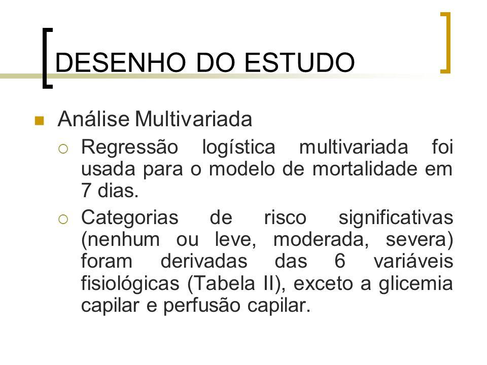 DESENHO DO ESTUDO Análise Multivariada Regressão logística multivariada foi usada para o modelo de mortalidade em 7 dias. Categorias de risco signific
