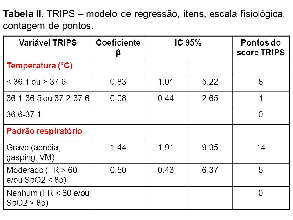 Variável TRIPSCoeficiente β IC 95%Pontos do score TRIPS Temperatura (°C) 37.60.831.015.228 36.1-36.5 ou 37.2-37.60.080.442.651 36.6-37.10 Padrão respi