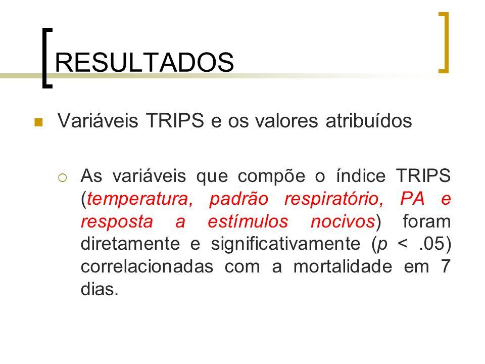 RESULTADOS Variáveis TRIPS e os valores atribuídos As variáveis que compõe o índice TRIPS (temperatura, padrão respiratório, PA e resposta a estímulos