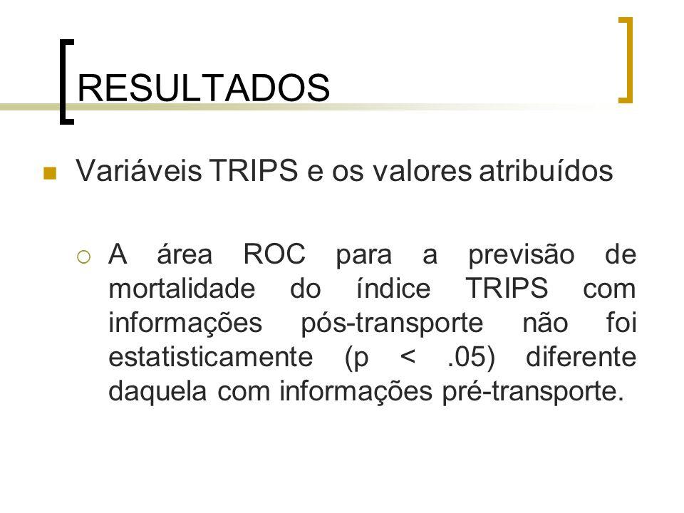 RESULTADOS Variáveis TRIPS e os valores atribuídos A área ROC para a previsão de mortalidade do índice TRIPS com informações pós-transporte não foi es