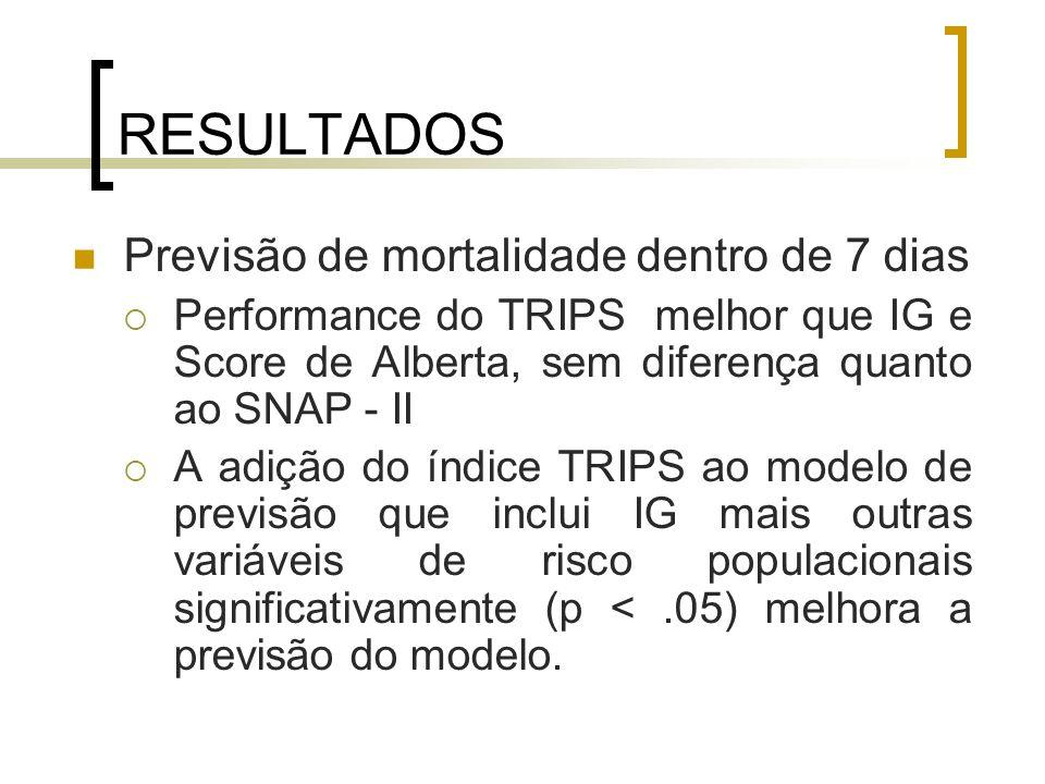 RESULTADOS Previsão de mortalidade dentro de 7 dias Performance do TRIPS melhor que IG e Score de Alberta, sem diferença quanto ao SNAP - II A adição