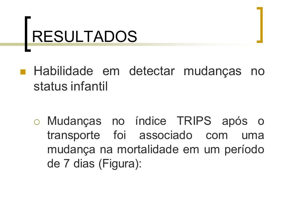 RESULTADOS Habilidade em detectar mudanças no status infantil Mudanças no índice TRIPS após o transporte foi associado com uma mudança na mortalidade