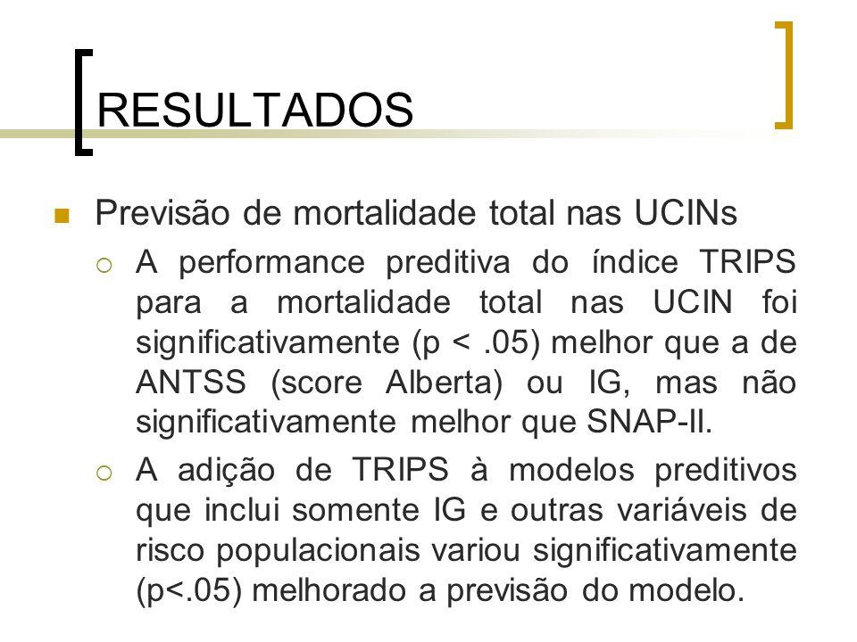 RESULTADOS Previsão de mortalidade total nas UCINs A performance preditiva do índice TRIPS para a mortalidade total nas UCIN foi significativamente (p