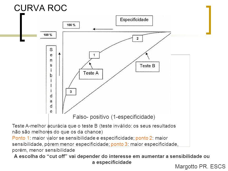 CURVA ROC Teste A-melhor acurácia que o teste B (teste inválido: os seus resultados não são melhores do que os da chance) Ponto 1: maior valor se sens
