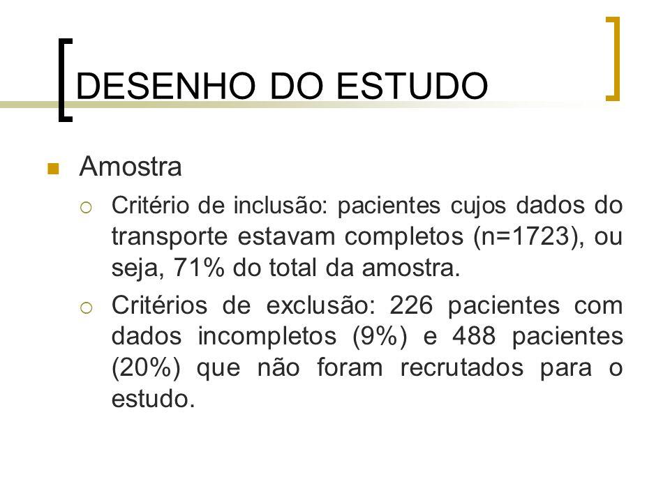DESENHO DO ESTUDO Amostra Critério de inclusão: pacientes cujos d ados do transporte estavam completos (n=1723), ou seja, 71% do total da amostra. Cri