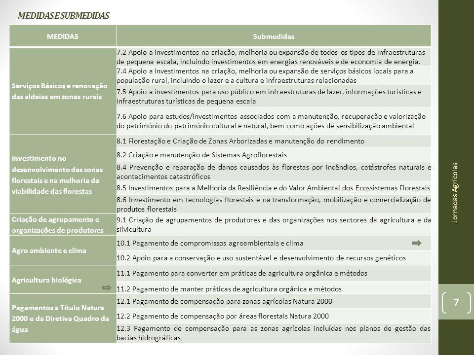 MEDIDAS E SUBMEDIDAS MEDIDASSubmedidas Serviços Básicos e renovação das aldeias em zonas rurais 7.2 Apoio a investimentos na criação, melhoria ou expa