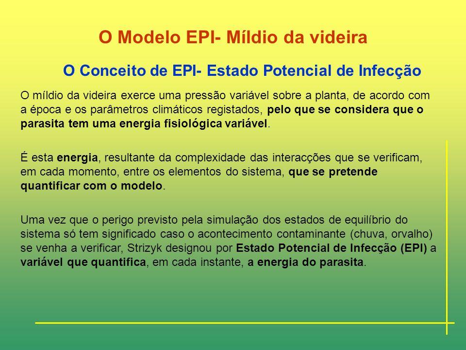 O Modelo EPI- Míldio da videira O Conceito de EPI- Estado Potencial de Infecção O comportamento epidémico do fungo P. viticola resulta da relação do p