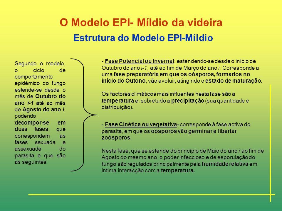 O Modelo EPI- Míldio da videira Historial da utilização do Modelo EPI-Míldio Este modelo foi criado, e aplicado inicialmente para a Região Francesa de