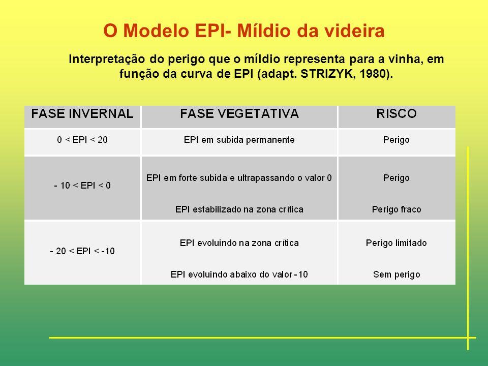 O Modelo EPI- Míldio da videira Interpretação da Evolução do EPI 1 e 2- Anos de perigo permanente 3- Ano em que a fase de energia potencial levou os o