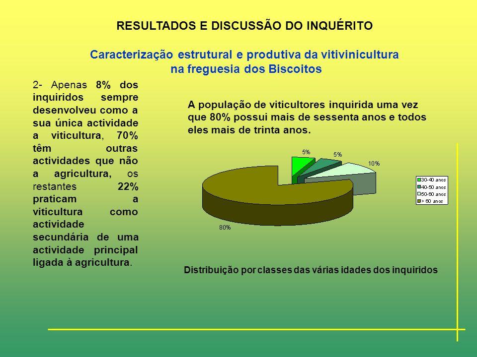 1- Através dos resultados obtidos a partir do inquérito realizado aos viticultores desta zona podemos confirmar que as áreas exploradas por cada produ