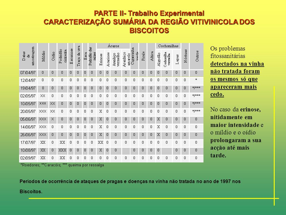 PARTE II- Trabalho Experimental CARACTERIZAÇÃO SUMÁRIA DA REGIÃO VITIVINICOLA DOS BISCOITOS Períodos de ocorrência de ataques de pragas e doenças nas