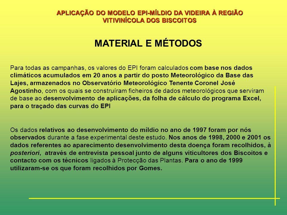Este estudo, que estava previsto realizar-se para a campanha de 1996/97 acabou por estender-se, em termos de simulação do modelo EPI, pelas campanhas