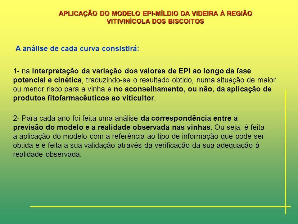 APLICAÇÃO DO MODELO EPI-MÍLDIO DA VIDEIRA À REGIÃO VITIVINÍCOLA DOS BISCOITOS MATERIAL E MÉTODOS Para todas as campanhas, os valores do EPI foram calc