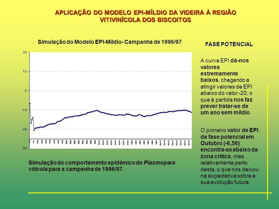 APLICAÇÃO DO MODELO EPI-MÍLDIO DA VIDEIRA À REGIÃO VITIVINÍCOLA DOS BISCOITOS As variáveis climáticas recolhidas e utilizadas na aplicação do modelo f