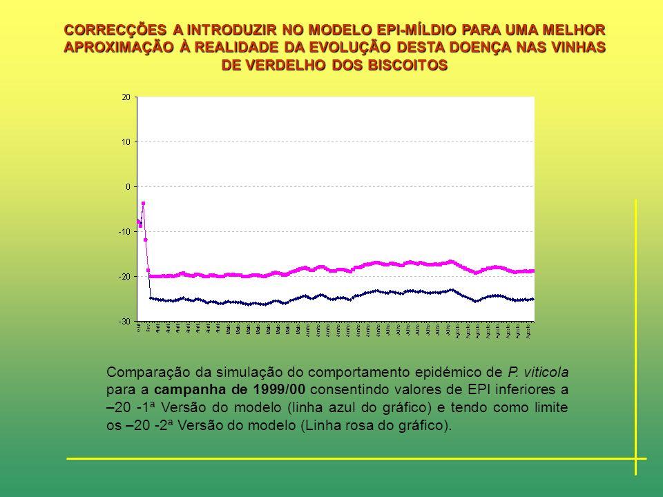 Comparação da simulação do comportamento epidémico de P. viticola para a campanha de 1998/99 consentindo valores de EPI inferiores a –20 - 1ª Versão d