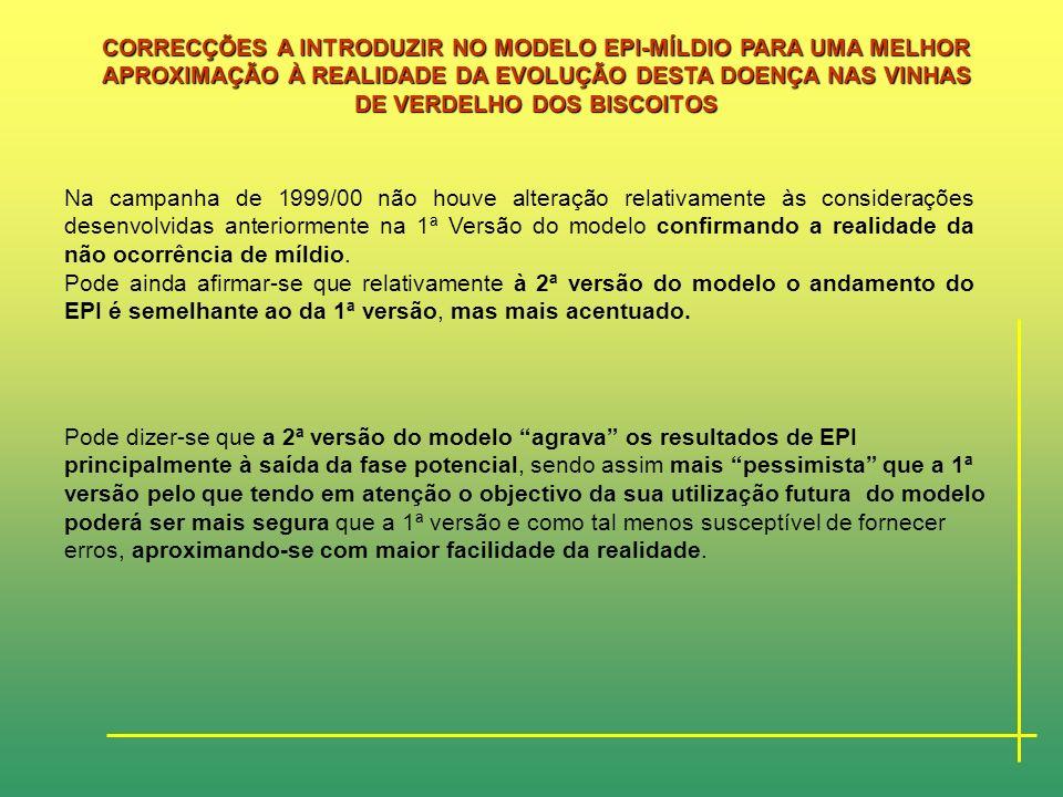 Comparação da simulação do comportamento epidémico de P. viticola para a campanha de 1999/00 consentindo valores de EPI inferiores a –20 -1ª Versão do