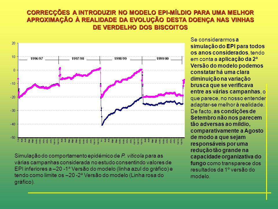 Na campanha de 1999/00 não houve alteração relativamente às considerações desenvolvidas anteriormente na 1ª Versão do modelo confirmando a realidade d