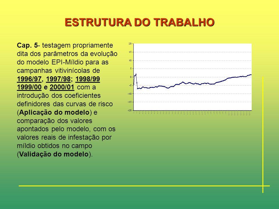 ESTRUTURA DO TRABALHO Cap. 4- Caracterização do ecossistema vitivinícola dos Biscoitos descrevendo a sua estrutura produtiva e o sistema cultural trad