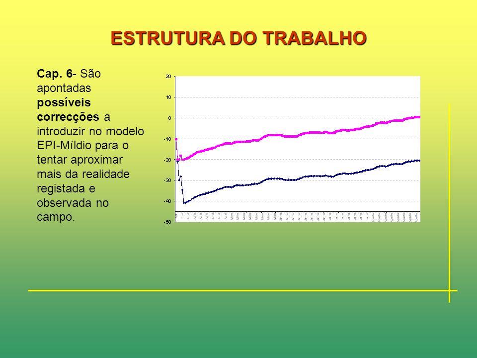 ESTRUTURA DO TRABALHO Cap. 5- testagem propriamente dita dos parâmetros da evolução do modelo EPI-Míldio para as campanhas vitivinícolas de 1996/97, 1