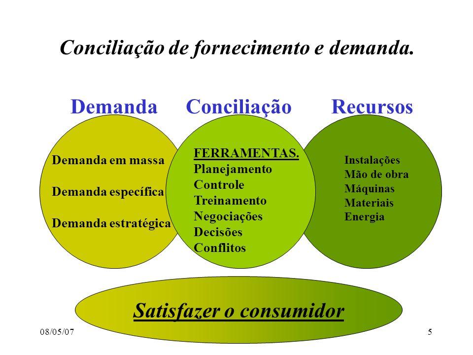 08/05/07Prof.Luís Lócio5 Conciliação de fornecimento e demanda.