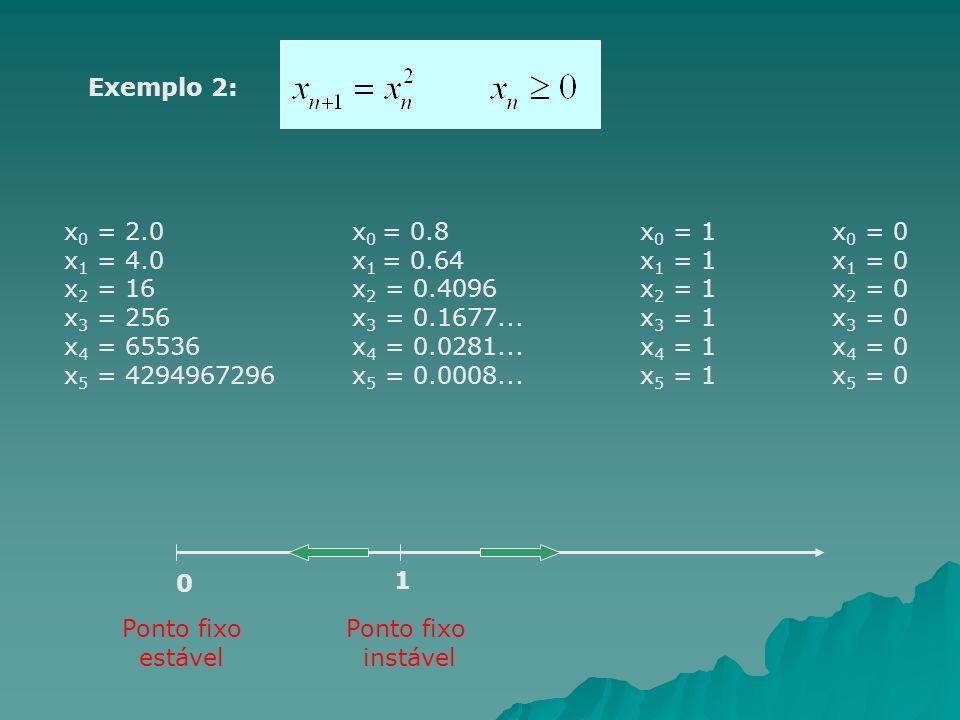 Exemplo 2: x 0 = 2.0x 0 = 0.8x 0 = 1x 0 = 0 x 1 = 4.0x 1 = 0.64x 1 = 1x 1 = 0 x 2 = 16 x 2 = 0.4096x 2 = 1x 2 = 0 x 3 = 256x 3 = 0.1677...x 3 = 1x 3 = 0 x 4 = 65536x 4 = 0.0281...x 4 = 1x 4 = 0 x 5 = 4294967296x 5 = 0.0008...x 5 = 1x 5 = 0 0 1 Ponto fixo instável Ponto fixo estável