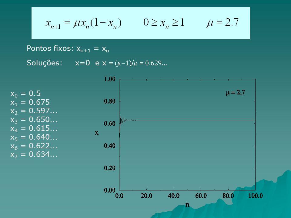 x 0 = 0.5 x 1 = 0.675 x 2 = 0.597... x 3 = 0.650... x 4 = 0.615... x 5 = 0.640... x 6 = 0.622... x 7 = 0.634... Pontos fixos: x n+1 = x n Soluções: x=