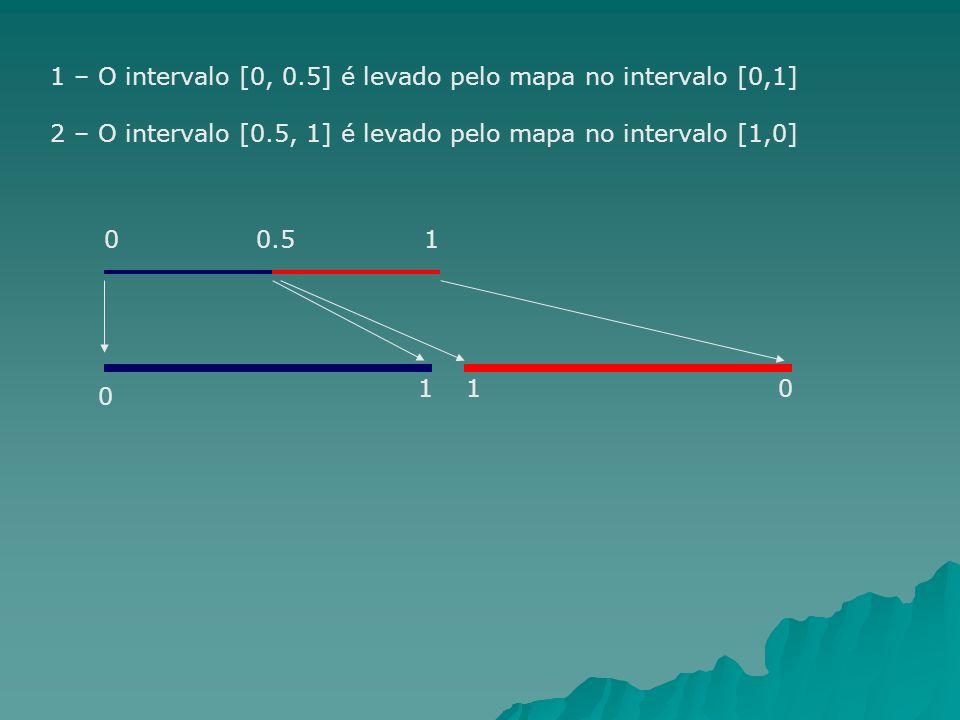 1 – O intervalo [0, 0.5] é levado pelo mapa no intervalo [0,1] 2 – O intervalo [0.5, 1] é levado pelo mapa no intervalo [1,0] 00.51 0 101