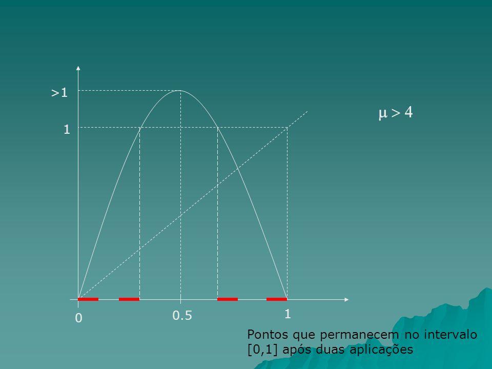 0.5 1 0 >1 1 Pontos que permanecem no intervalo [0,1] após duas aplicações