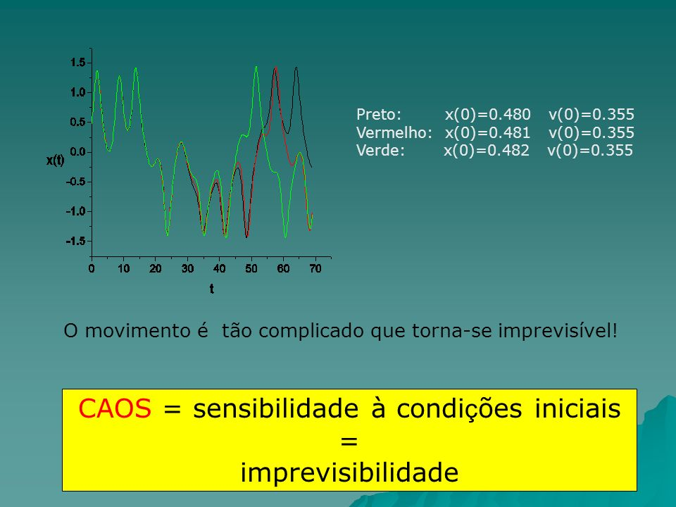 Preto: x(0)=0.480 v(0)=0.355 Vermelho: x(0)=0.481 v(0)=0.355 Verde: x(0)=0.482 v(0)=0.355 CAOS = sensibilidade à condi ç ões iniciais = imprevisibilidade O movimento é tão complicado que torna-se imprevisível!