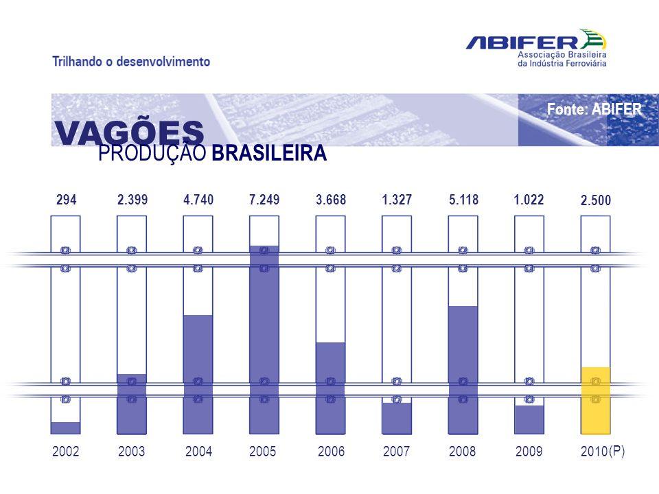 200220102009200820072006200520042003 294 2.500 1.0225.1181.3273.6687.2494.7402.399 VAGÕES PRODUÇÃO BRASILEIRA (P) Fonte: ABIFER