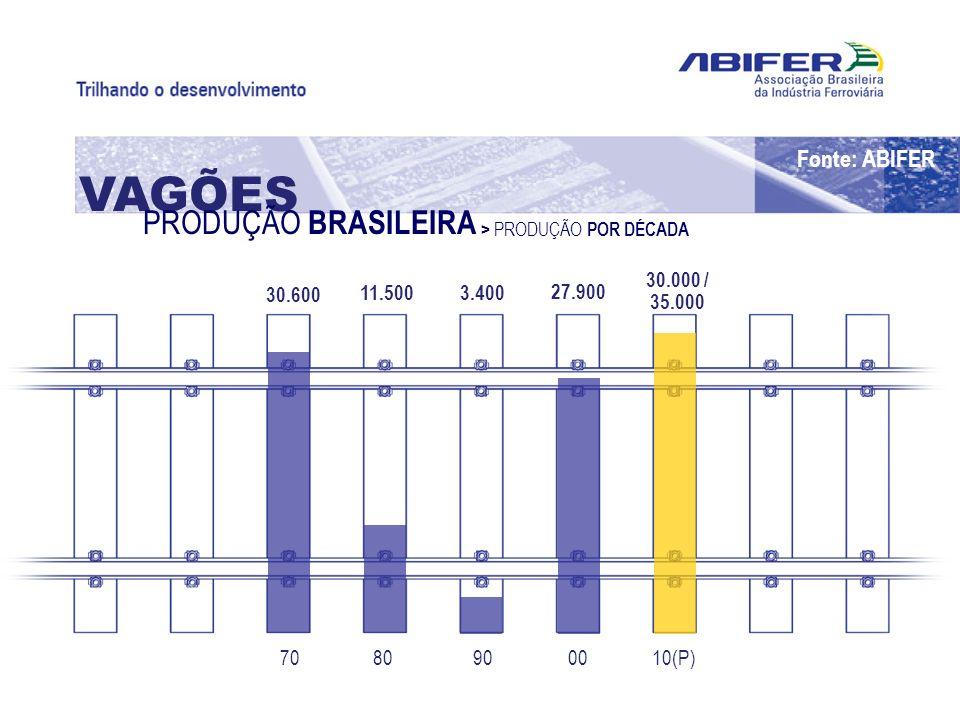 10(P)00908070 30.000 / 35.000 27.900 3.40011.500 30.600 VAGÕES PRODUÇÃO BRASILEIRA > PRODUÇÃO POR DÉCADA Fonte: ABIFER