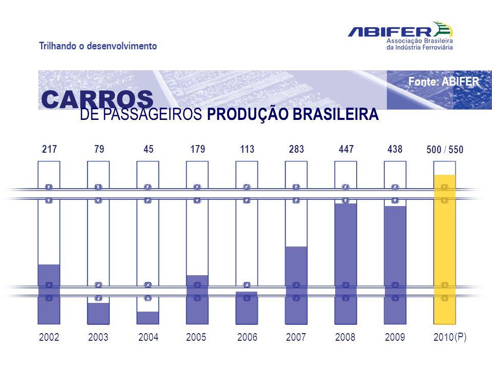 200220102009200820072006200520042003 217 500 / 550 4384472831131794579 CARROS DE PASSAGEIROS PRODUÇÃO BRASILEIRA (P) Fonte: ABIFER
