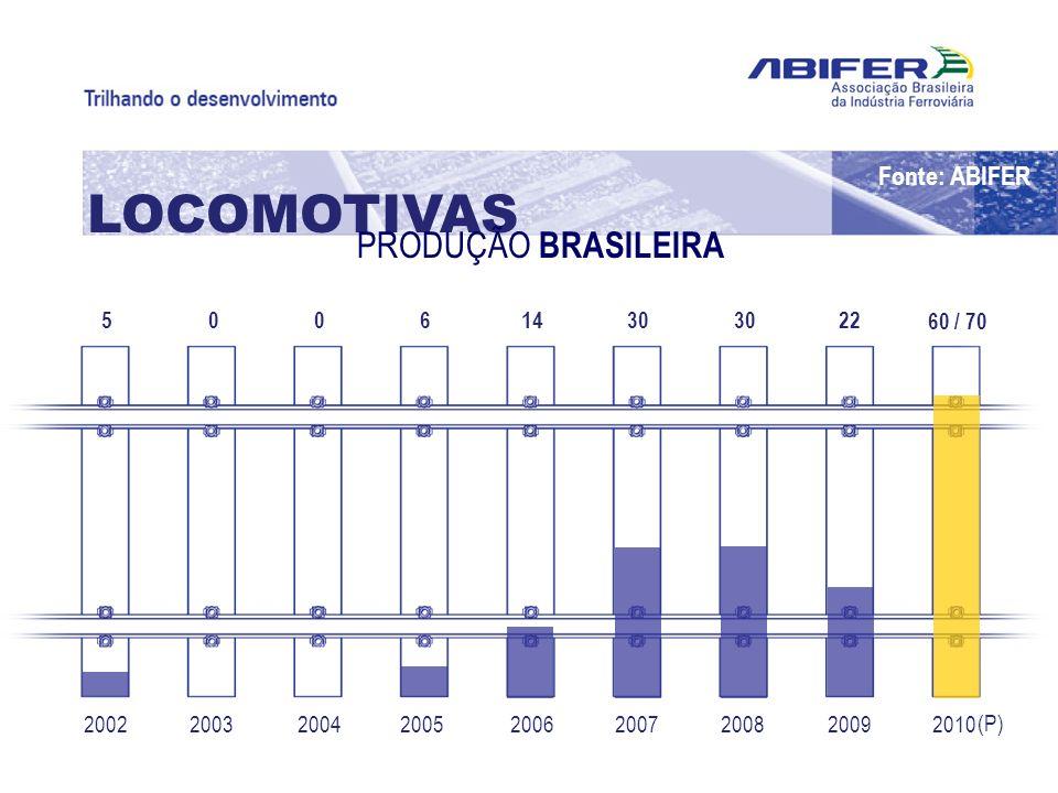 200220102009200820072006200520042003 5 60 / 70 2230 14600 LOCOMOTIVAS PRODUÇÃO BRASILEIRA (P) Fonte: ABIFER