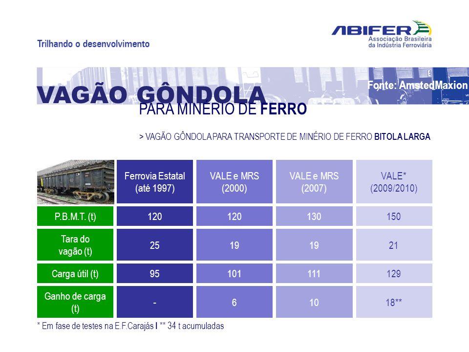 Ferrovia Estatal (até 1997) 120 25 95 - VALE e MRS (2000) 120 19 101 6 VALE e MRS (2007) 130 19 111 10 VALE* (2009/2010) 150 21 129 18** P.B.M.T. (t)