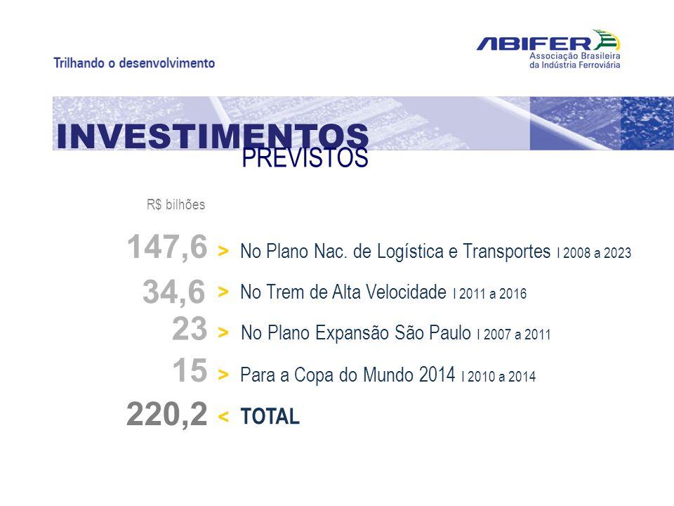 INVESTIMENTOS PREVISTOS > No Plano Nac. de Logística e Transportes I 2008 a 2023 147,6 > No Trem de Alta Velocidade I 2011 a 2016 34,6 > No Plano Expa