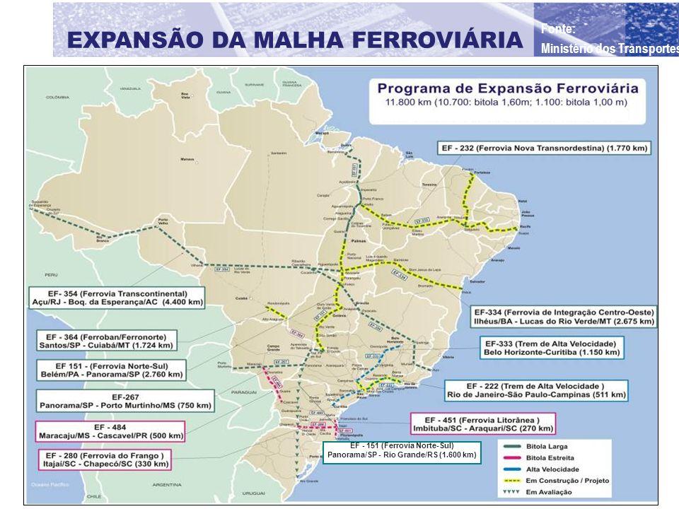 EF - 151 (Ferrovia Norte-Sul) Panorama/SP - Rio Grande/RS (1.600 km) EXPANSÃO DA MALHA FERROVIÁRIA Fonte: Ministério dos Transportes