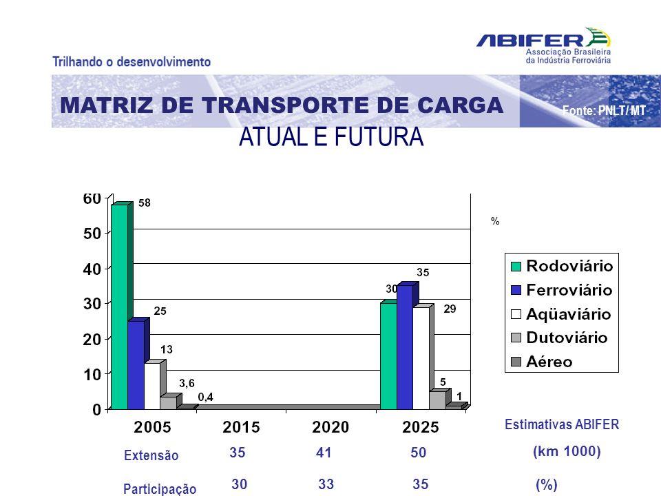 MATRIZ DE TRANSPORTE DE CARGA Fonte: PNLT/ MT ATUAL E FUTURA 35 41 50 (km 1000) 30 33 35 (%) Estimativas ABIFER Extensão Participação