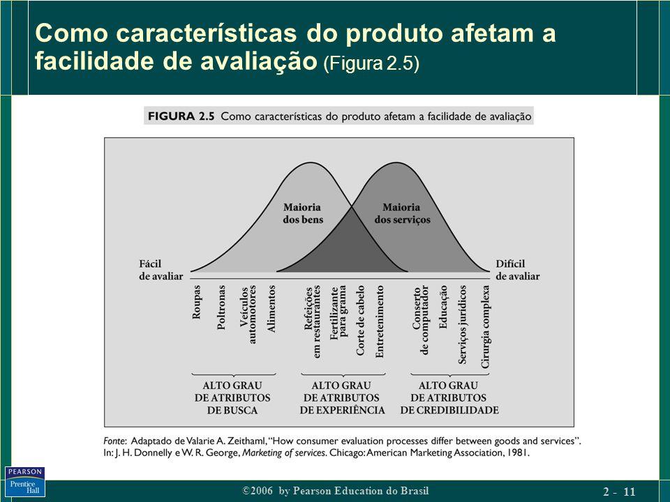 ©2006 by Pearson Education do Brasil 2 - 11 Como características do produto afetam a facilidade de avaliação (Figura 2.5)