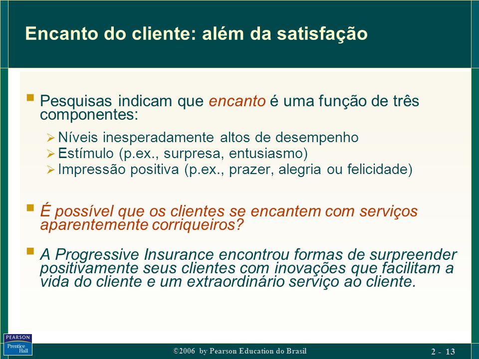 ©2006 by Pearson Education do Brasil 2 - 13 Encanto do cliente: além da satisfação Pesquisas indicam que encanto é uma função de três componentes: Nív