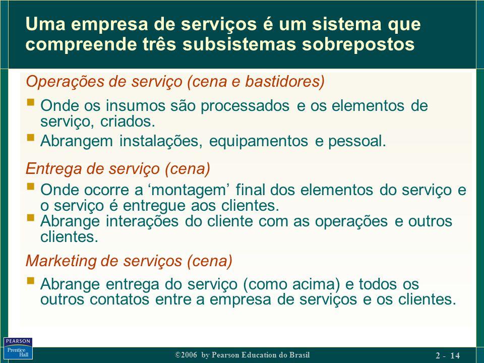 ©2006 by Pearson Education do Brasil 2 - 14 Uma empresa de serviços é um sistema que compreende três subsistemas sobrepostos Operações de serviço (cen