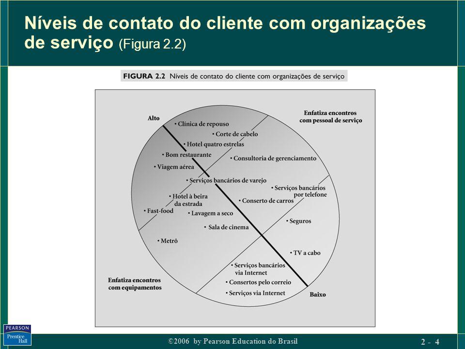 ©2006 by Pearson Education do Brasil 2 - 4 Níveis de contato do cliente com organizações de serviço (Figura 2.2)