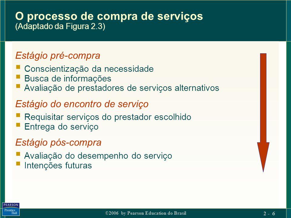 ©2006 by Pearson Education do Brasil 2 - 6 O processo de compra de serviços (Adaptado da Figura 2.3) Estágio pré-compra Conscientização da necessidade