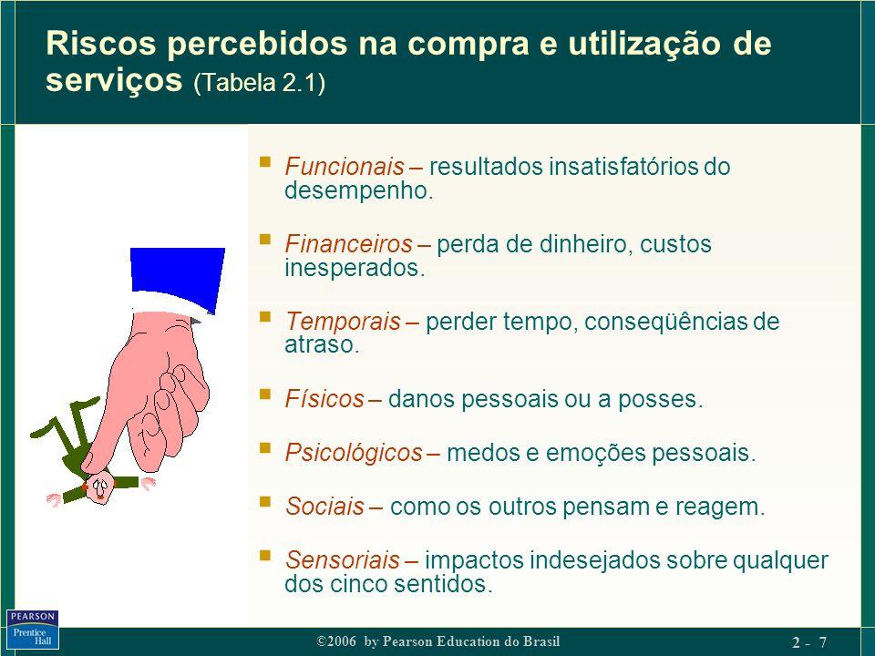 ©2006 by Pearson Education do Brasil 2 - 7 Riscos percebidos na compra e utilização de serviços (Tabela 2.1) Funcionais – resultados insatisfatórios d