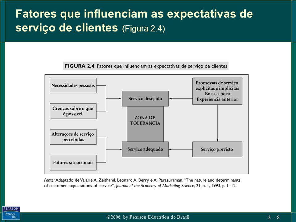 ©2006 by Pearson Education do Brasil 2 - 8 Fatores que influenciam as expectativas de serviço de clientes (Figura 2.4)