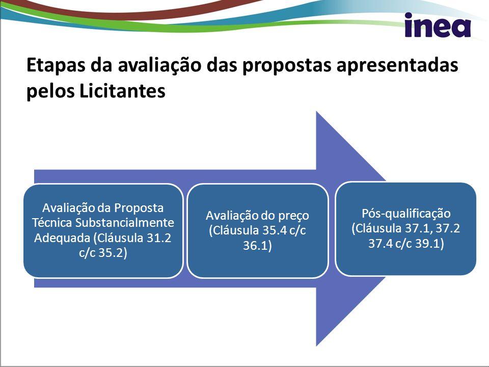 Avaliação da Proposta Técnica Substancialmente Adequada (Cláusula 31.2 c/c 35.2) Avaliação do preço (Cláusula 35.4 c/c 36.1) Pós-qualificação (Cláusul