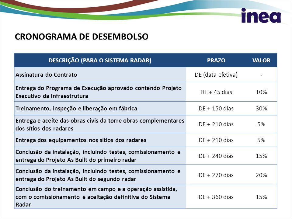 CRONOGRAMA DE DESEMBOLSO DESCRIÇÃO (PARA O SISTEMA RADAR)PRAZOVALOR Assinatura do ContratoDE (data efetiva)- Entrega do Programa de Execução aprovado